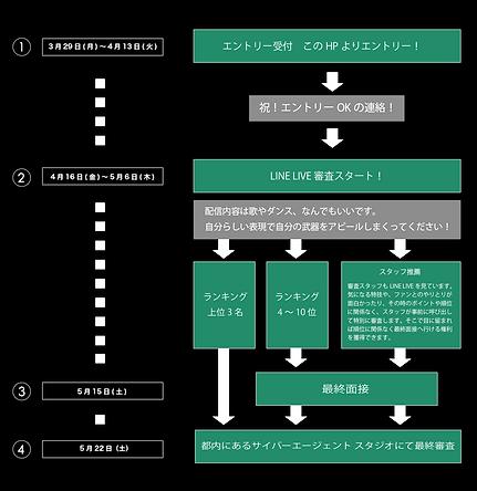 オーディションスケジュールMAP0329.png