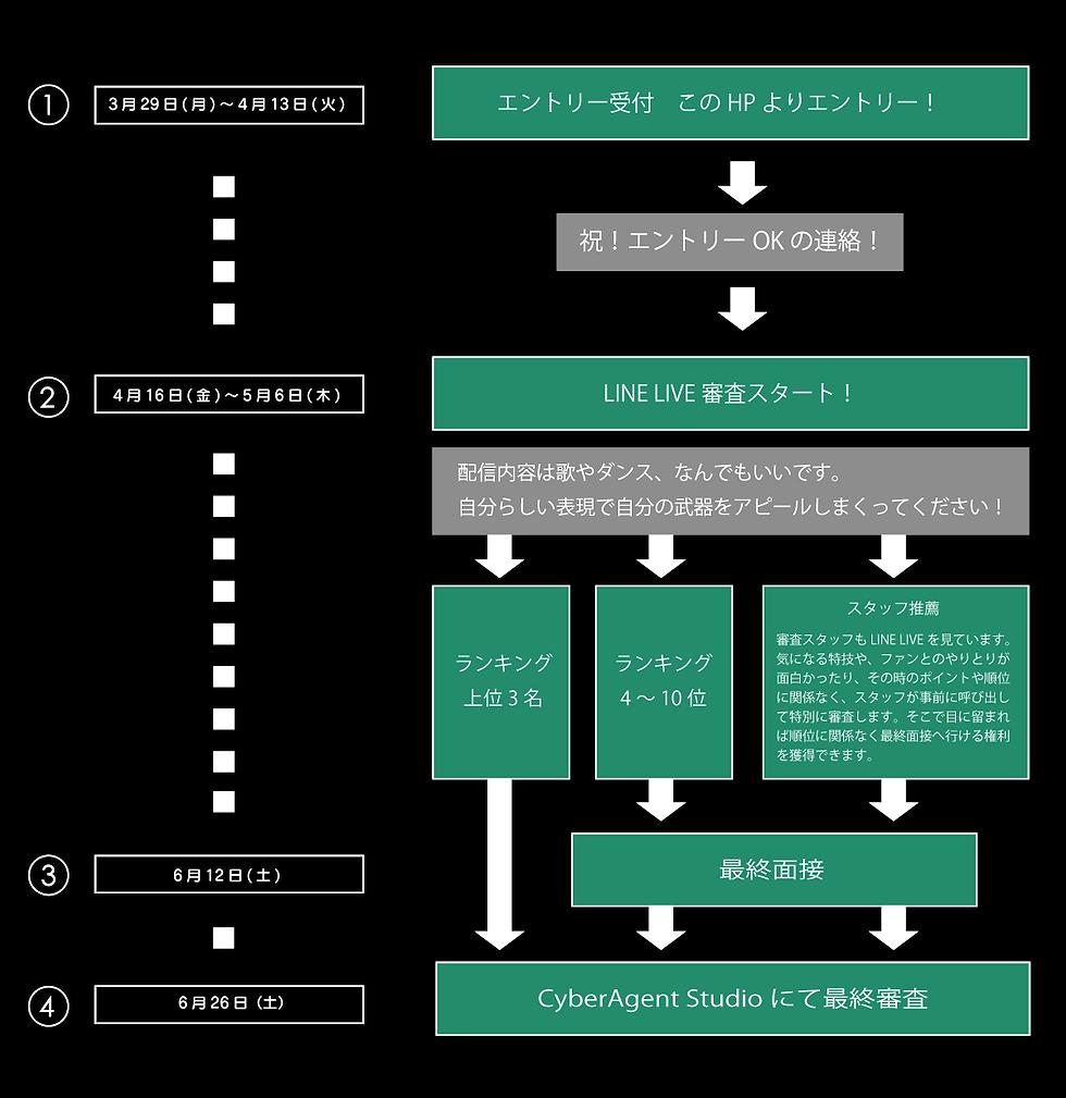 オーディションスケジュールMAP0613-4.png