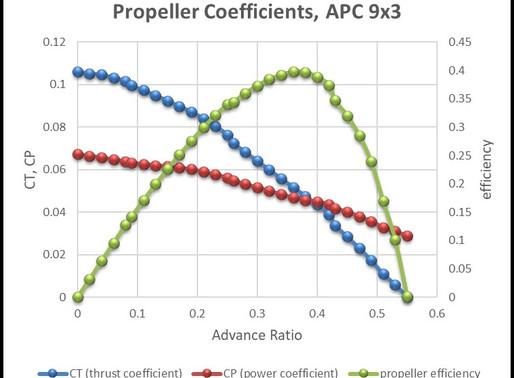 Thruster Performance for ASVs/USVs/ROVs/AUVs