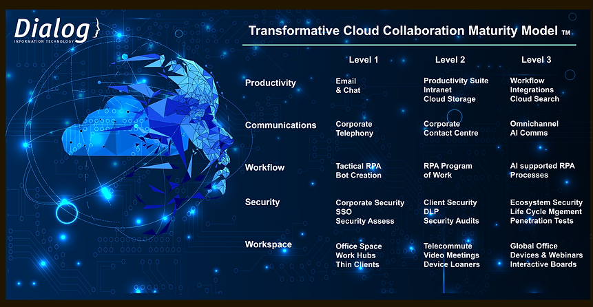 Dialog Transformative Cloud Collaboratio