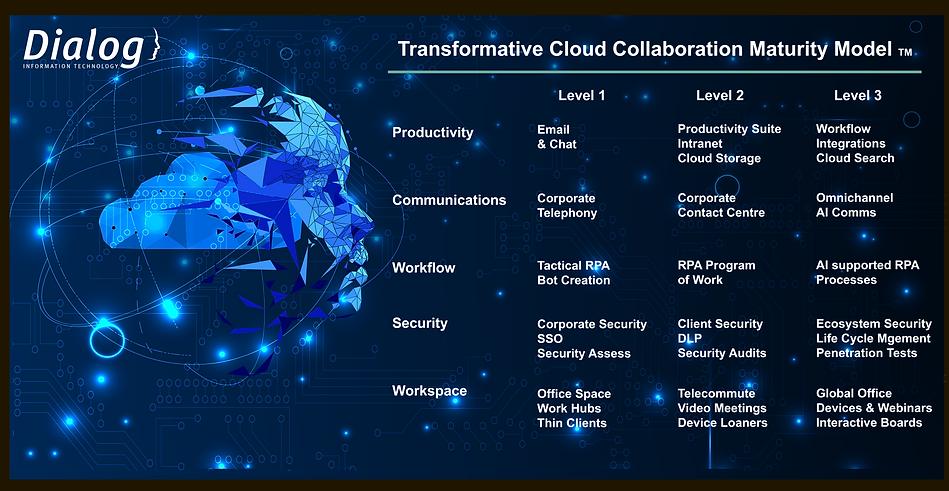 Dialog Transformative Cloud Collaboratio
