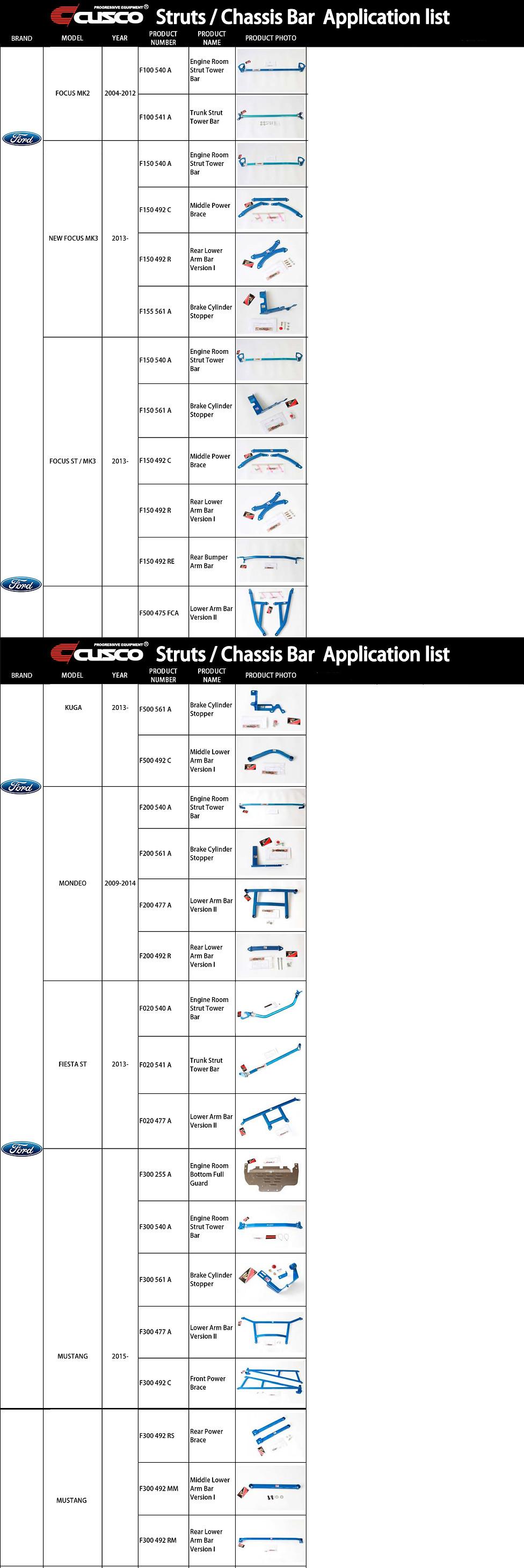 CUSCO-ford-application-list.jpg