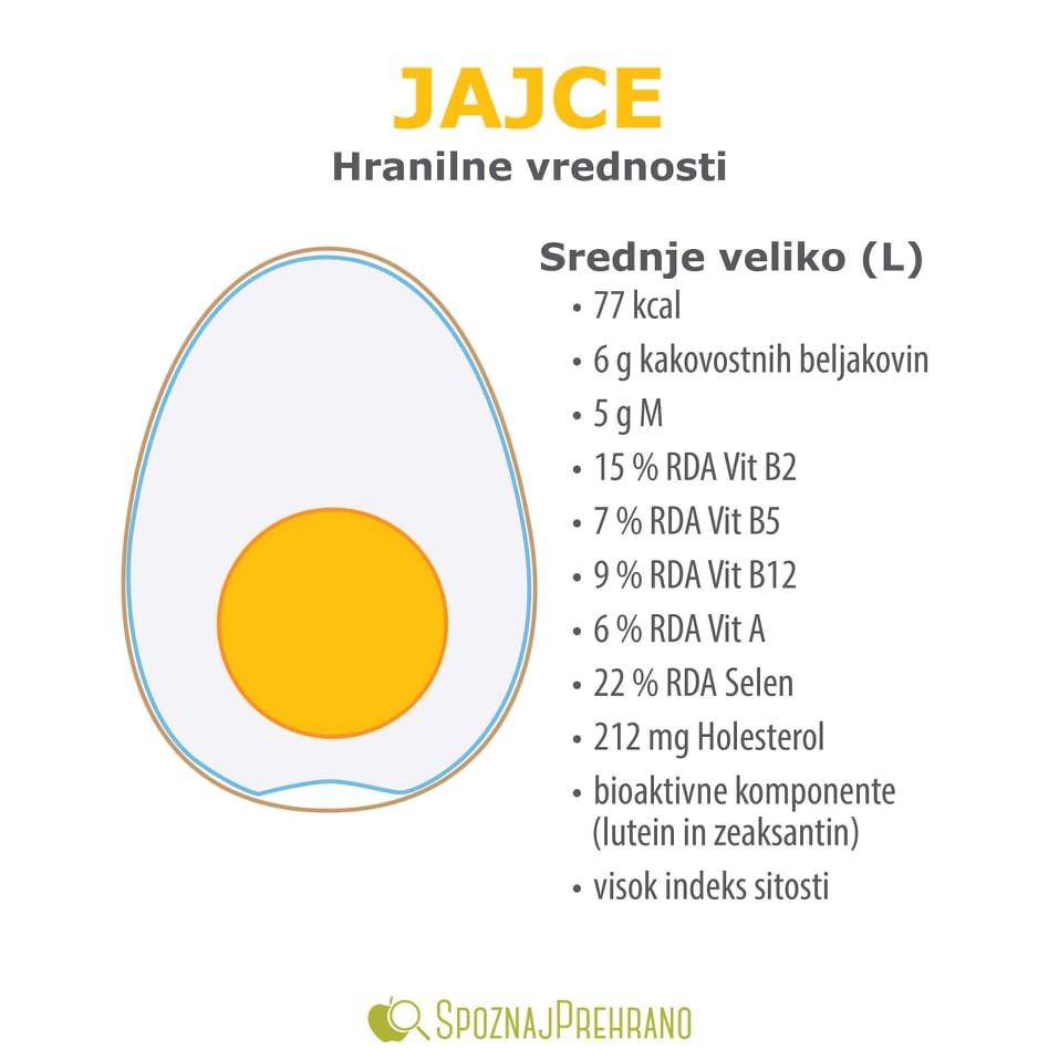 jajca hranila, jajca kalorije, sestava jajca, jajca vitamini, jajca beljakovine