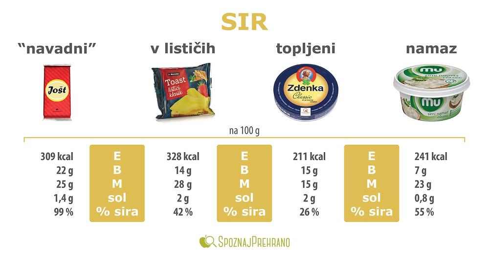 sir kalorije, zdenka sir kalorije, toast sir kalorije, sir beljakovine, beljakovine v siru, primerjava sirov