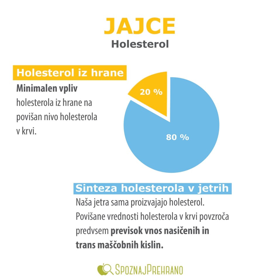 jajca holesterol, holesterol v jajcih, koliko jajc na teden