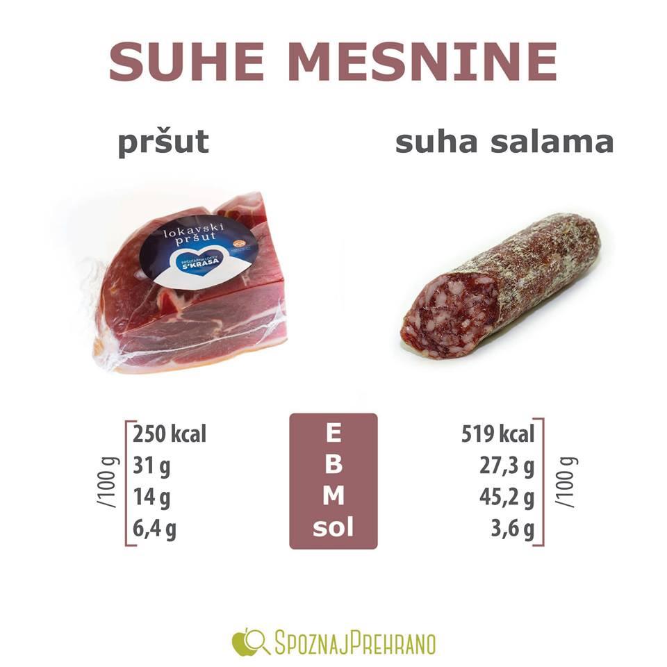 Pršut beljakovine, suha salama kalorije, predelane mesnine zdravje