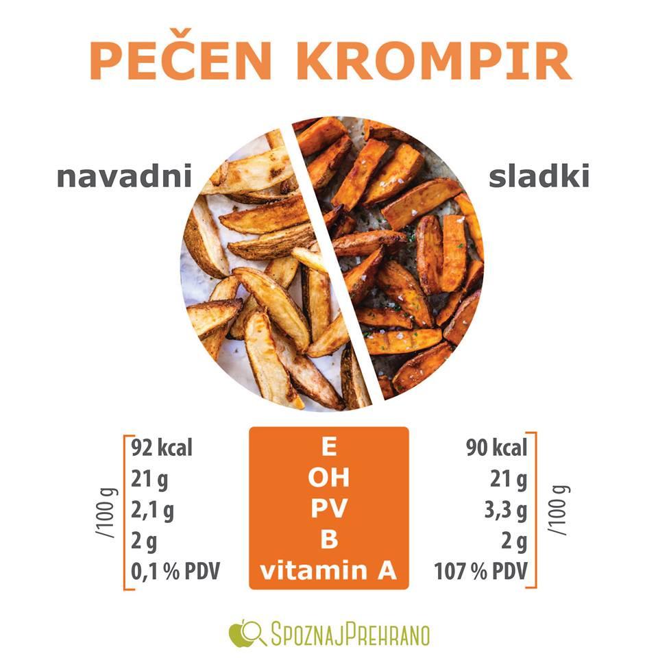 primerjava živil, navadni in sladki krompir, sladki krompir kalorije, krompir hujšanje, zdravje na delu, promocija zdravja