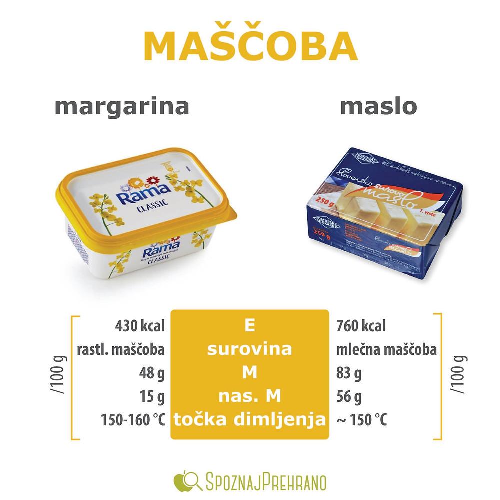 margarina ali maslo, margarina kalorije, maslo sestava