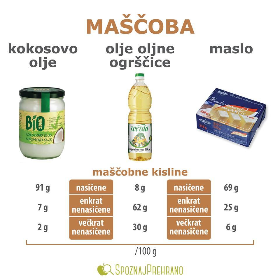 maščoba za pečenje, repično olje pečenje, maslo kalorije, maslo točka dimljenja