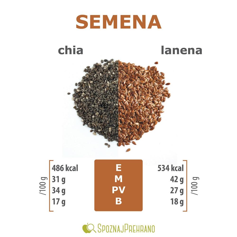 chia semena kalorije, lanena semena kalorije, chia semena beljakovine, lanena semena maščobe, primerjava živil