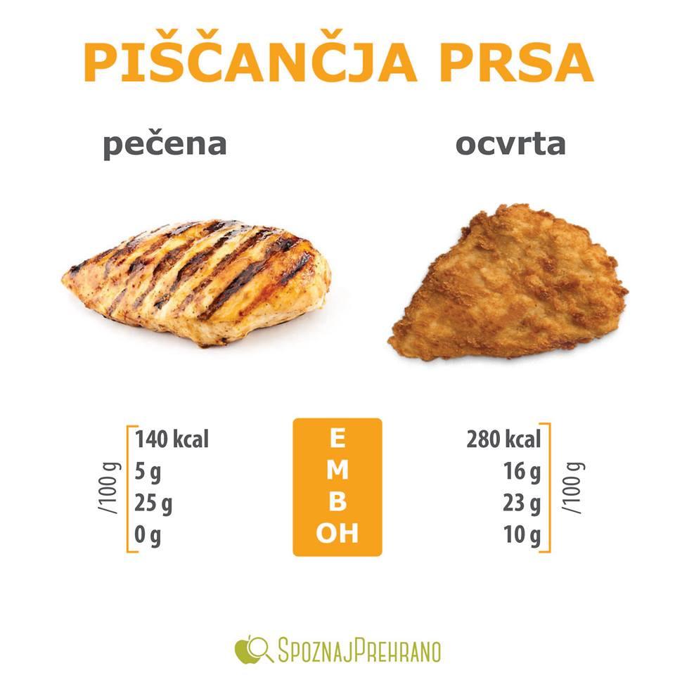 pečen piščanec kalorije, ocvrt piščanec kalorije, spoznajprehrano piščanec, primerjava ocvrtega in pečenega piščanca