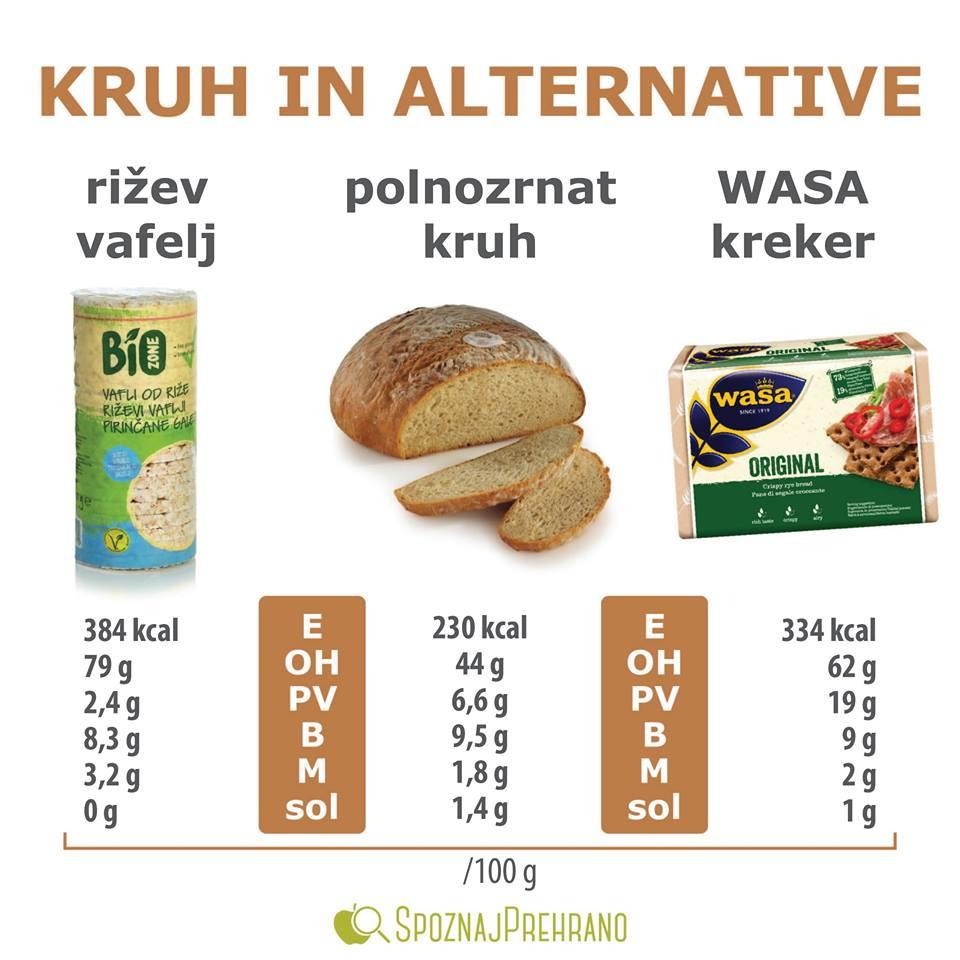 kruh kalorije, riževi vaflji kalorije, wasa krekerji kalorije, zdravje na delu, promocija zdravja