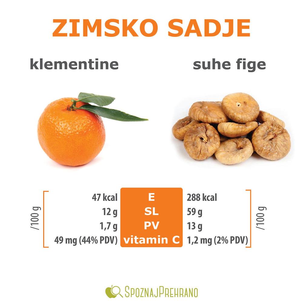 Klementine kalorije, suhe fige kalorije, suhe fige sladkor