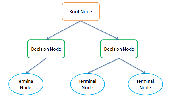 image of decision tree with root node, decision node and leaf node or terminal node
