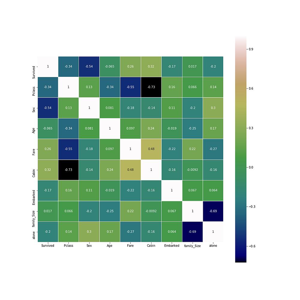 image of correlation matrix in titanic dataset in kaggel