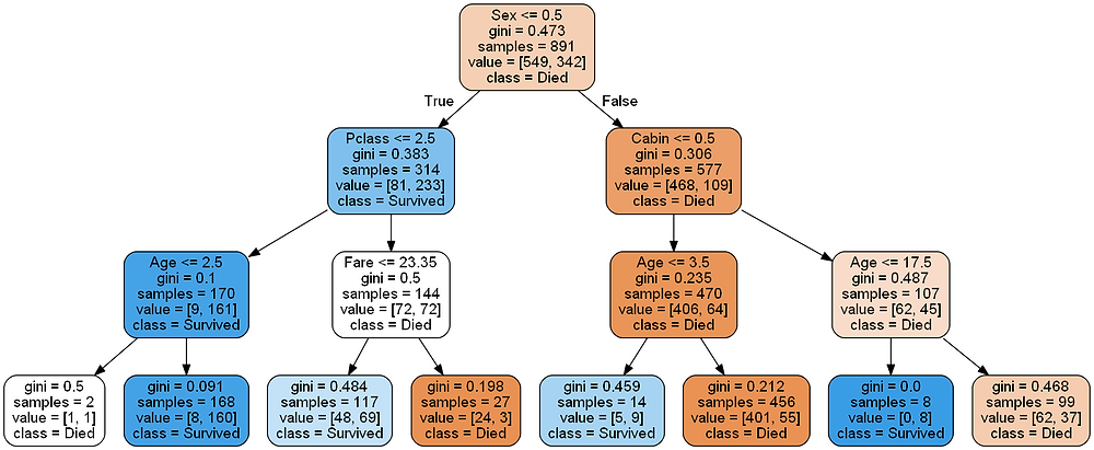image of decision tree for titanic dataset in kaggel