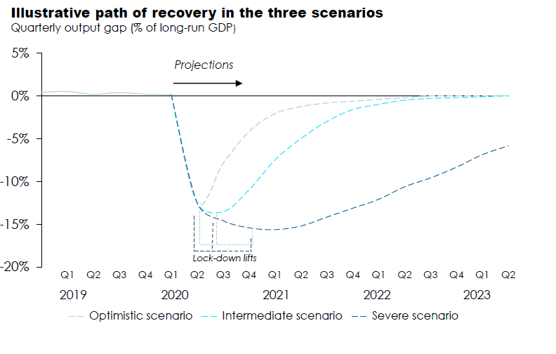 Illustrative path of recovery in the three scenarios