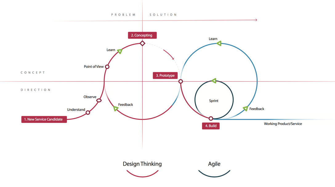 Design Thinking + Agile