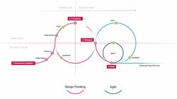 Design Thinking + Agile