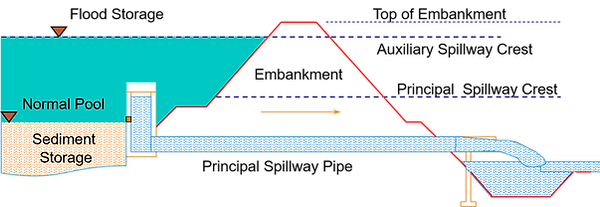 Dam cross section.png
