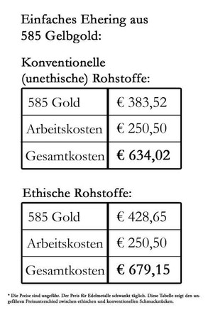 Gold Ehering vergleich