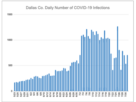 COVID-19 Update - Dallas, 8/1/20
