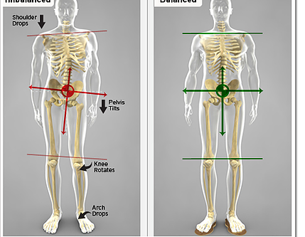 Working Complex Chains: Importance of Massaging More than the Area of Pain