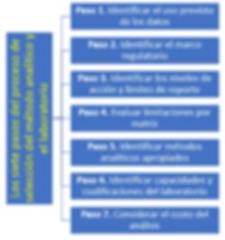 7_pasos_para_seleccionar_metodo_y_labora