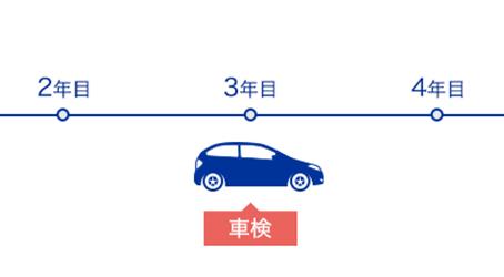 "Compulsory technical inspection of car ""Shaken""  (Akebono)"