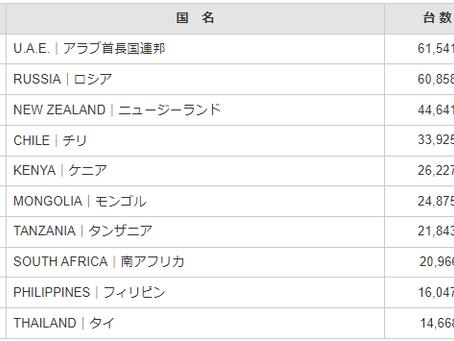 May 2021 export statistics (Akebono)