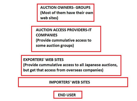 JAPANESE AUCTIONS SYSTEM