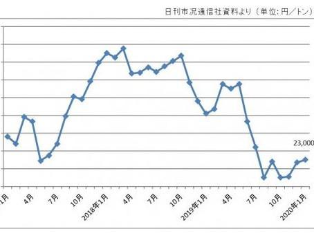 January steel scrap market