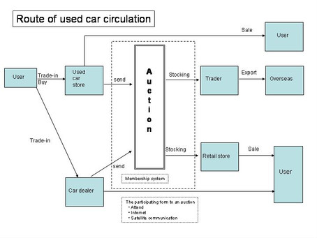 USED CARS CIRCULATION