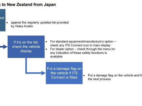 """New Zealand bans the import of """"ITS Connect"""" equipped vehicle"""