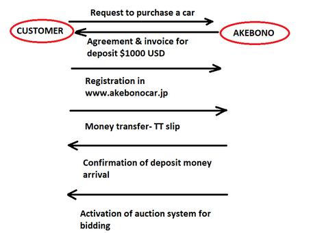 USED CAR EXPORT PROCESS (AKEBONO)