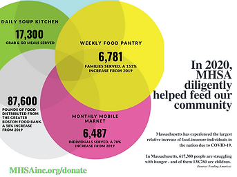 2020 Nutrition Numbers.png
