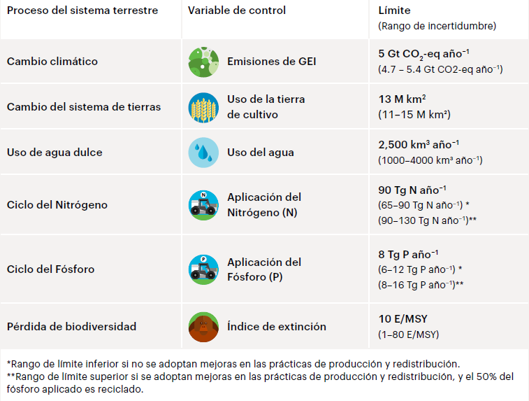 Producción sostenible de alimentos - Nutricionista Online Karina Herrera