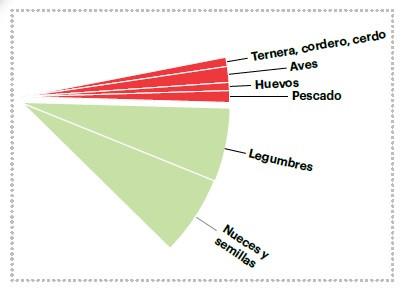 Distribución Salud planetaria  - Nutricionista Online Karina Herrera
