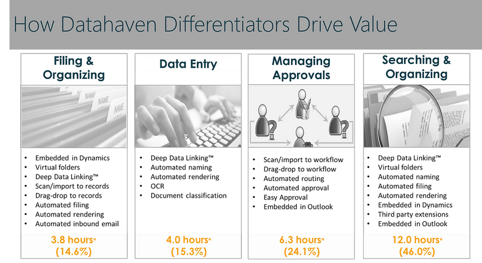 Datahaven White Label Value.png