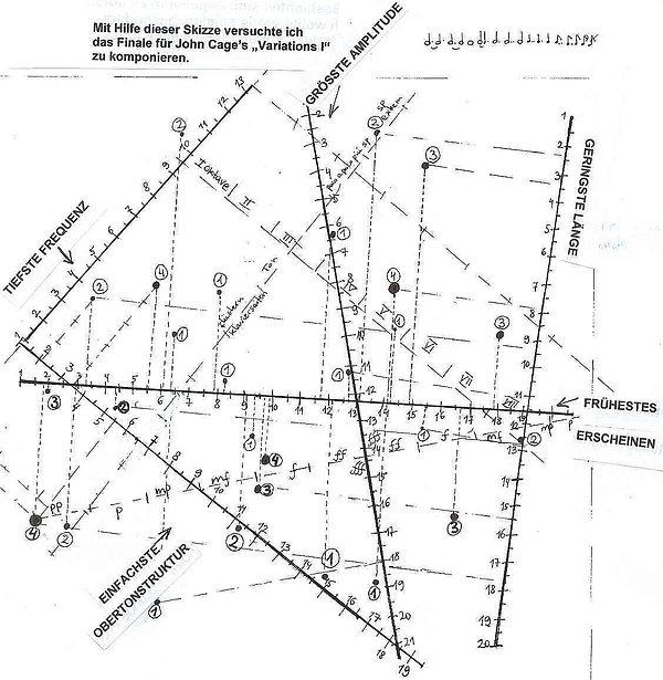 John Cages transparente Folien übereinandergelegt und den Parametern zugeordnet ergeben die Interpetation