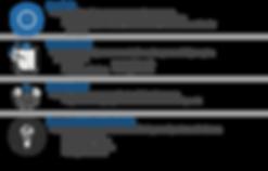 Falcon Capital Advisors Strategic Relationship Managemet