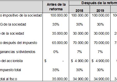 Reforma Tributaria: el nuevo tratamiento de los dividendos en Ganancias
