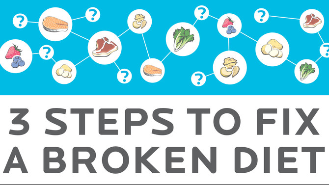 "Diet ""break down"" over the holidays? It can be ""fixed""..."