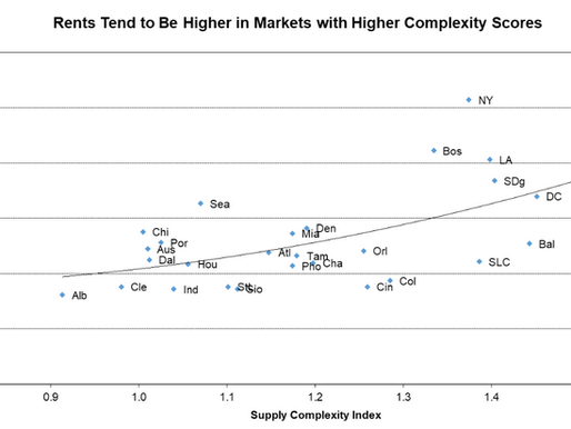 Rents Tend to Be Higher in Markets with Higher Complexity Scores