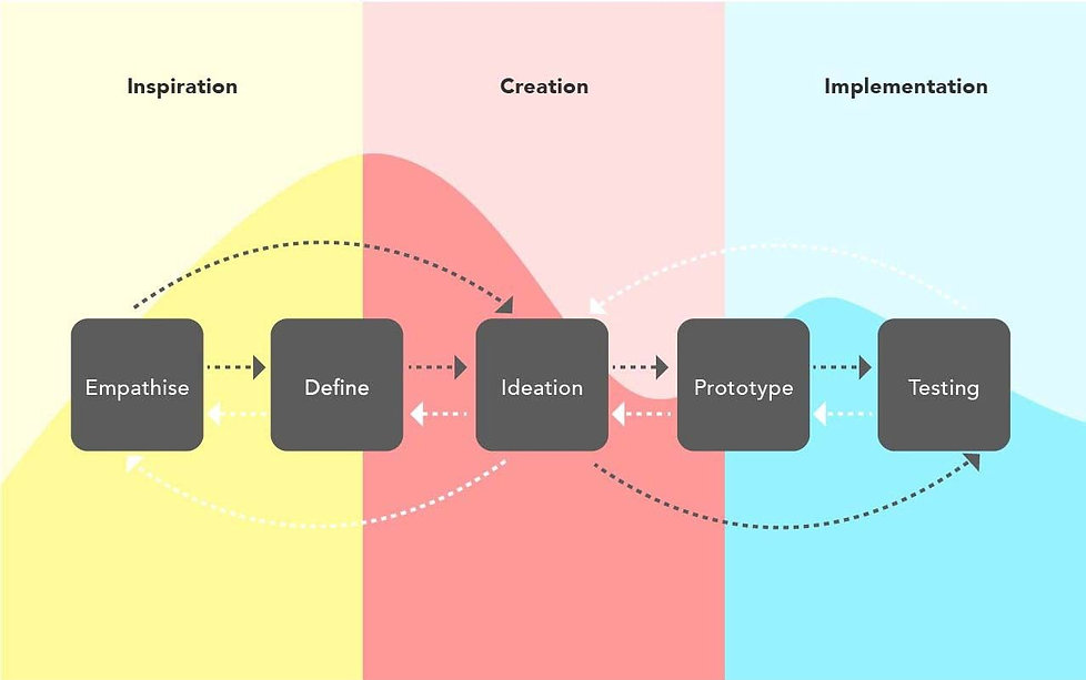 design thinking 3.jpg