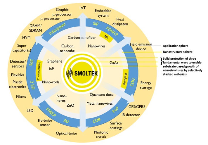 Smoltek innovation wheel_2000x1393.jpg