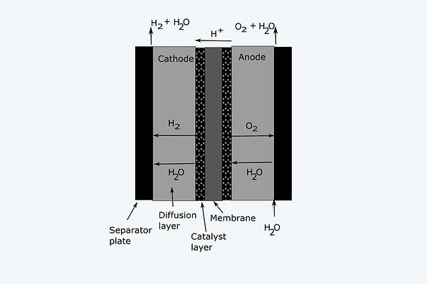 16 Schematic of a PEM electrolyzer (kopia).png