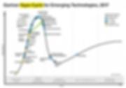 Part I Fig 1 Gartner-Hype-curve.png
