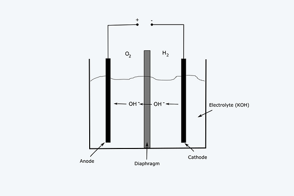 15 Schematic of an alkaline electrolyzer.png