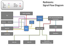 RR Signal Flow.jpg